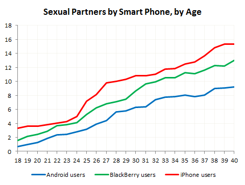 oh, also?iPhone users have more sex.