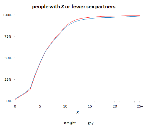 Gay men number of partners