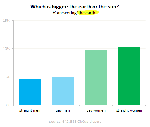 The earth or the sun?