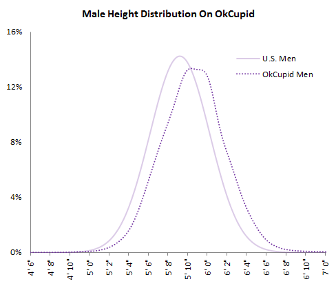 How many men lie about height in online dating