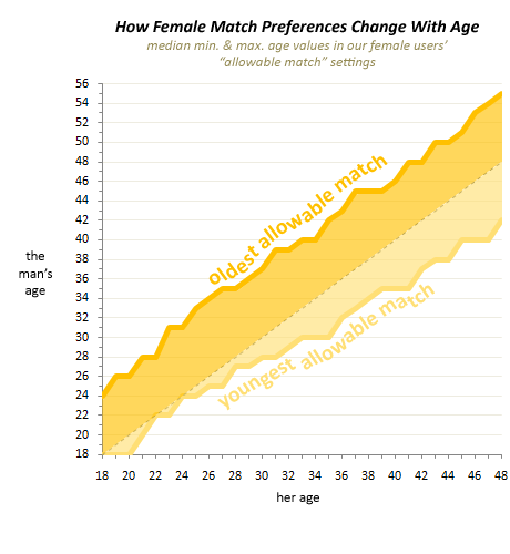 "median minimum and maximum age values in our female users' ""allowable match"" settings"