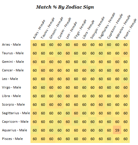 Zodiac Signs Sexual Compatibility