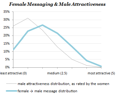 Female-Messaging-Curve.png