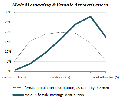 Male-Messaging-Curve.png