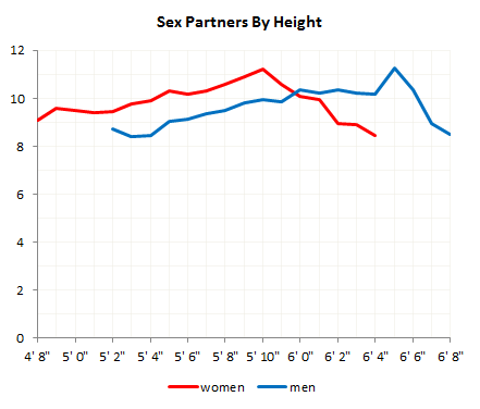 Height & Sex Graph
